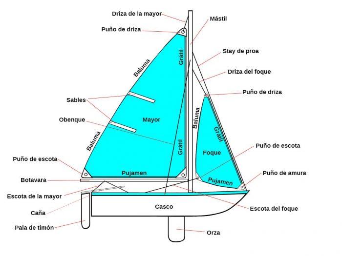 Partes de un velero. Derechos al autor